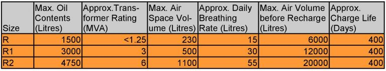 Pro-Ex Au Transformer Breathers R Selection Table 768x143